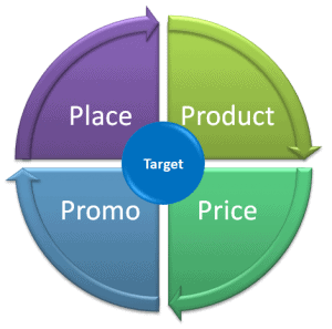 the 4 ps The marketing mix (the 4 p's of marketing) the major marketing management decisions can be classified in one of the following four categories: product.