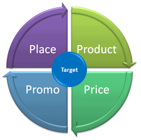4 p s of marketing mix for audi The original four p's of marketing detail the important components of product marketing academics and marketing practitioners point out that services differ from products they are intangible.